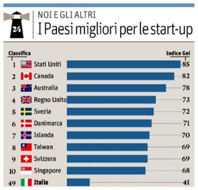 Paesi migliori per le Startup