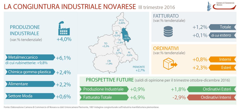 La congiuntura ecomonica del III trimestre 2016 in provincia di Novara