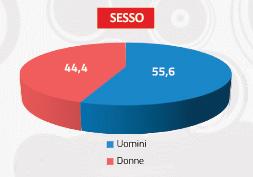 Target Discoradio - Sesso